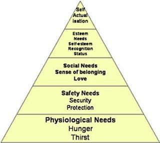 Maslows_hierarchy2