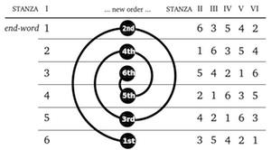 Sestina_system_alt