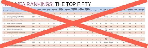 mfa creative writing programs rankings
