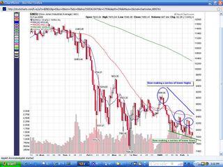 Dow-stock-market-chart