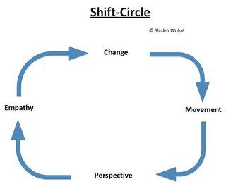 ShiftCircle