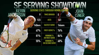 Isner and Anderson